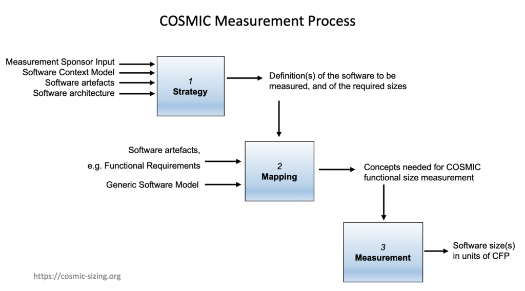 Cosmic sizing process for software