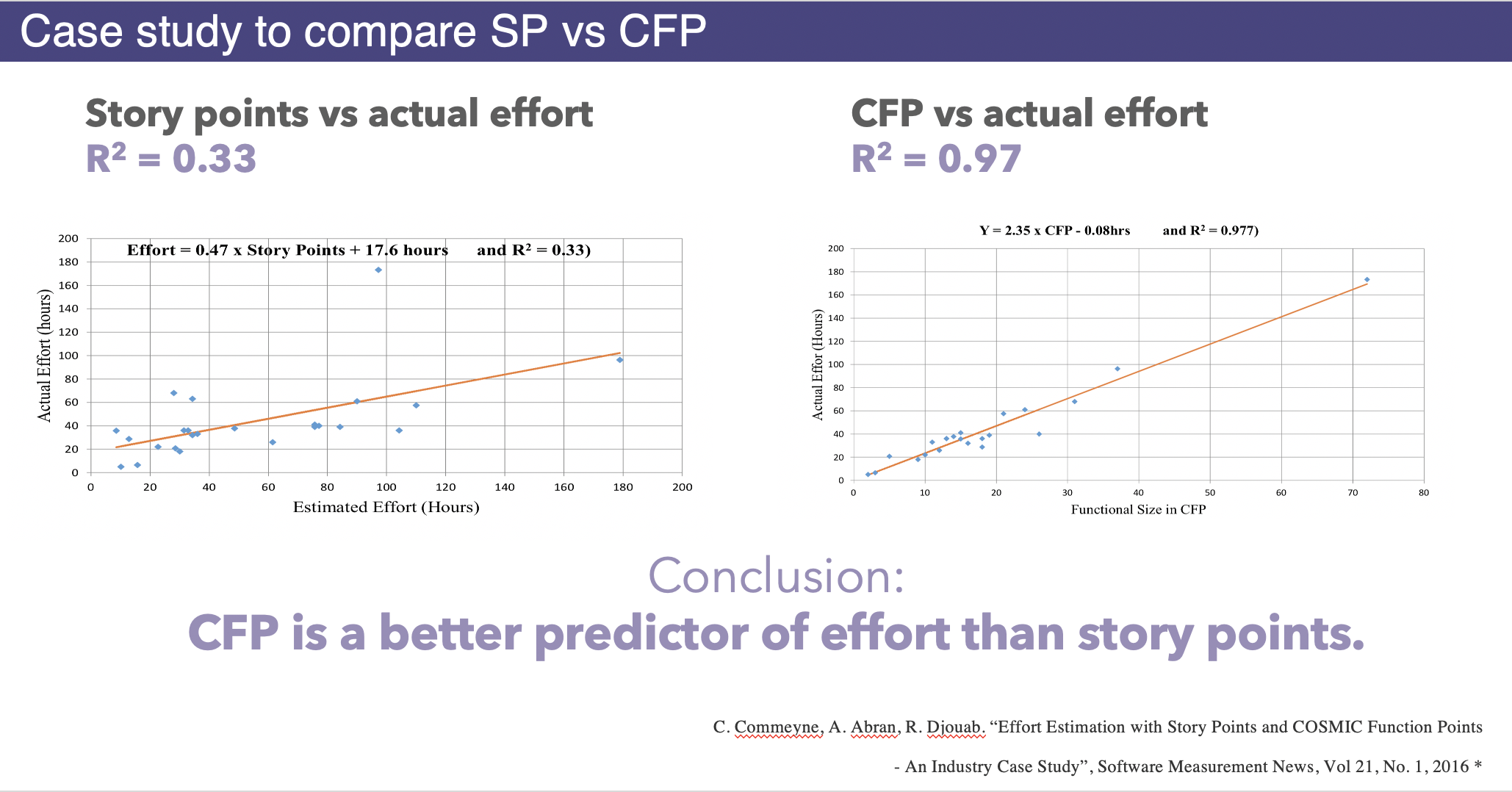 Correlation between effort and CFP