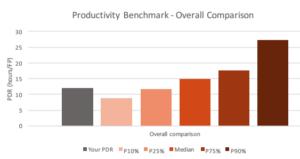 ISBSG Productivity Benchmark