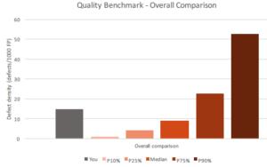 ISBSG Quality Benchmark